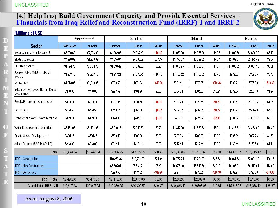DEPARTMENTOFSTATEDEPARTMENTOFSTATE August 9, 2006 10UNCLASSIFIED [4.] Help Iraq Build Government Capacity and Provide Essential Services – Financials from Iraq Relief and Reconstruction Fund (IRRF) 1 and IRRF 2 As of August 8, 2006 Apportioned