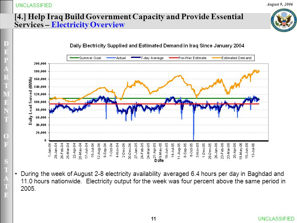 DEPARTMENTOFSTATEDEPARTMENTOFSTATE August 9, 2006 11UNCLASSIFIED During the week of August 2-8 electricity availability averaged 6.4 hours per day in Baghdad and 11.0 hours nationwide.