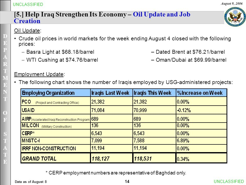 DEPARTMENTOFSTATEDEPARTMENTOFSTATE August 9, 2006 14UNCLASSIFIED [5.] Help Iraq Strengthen Its Economy – Oil Update and Job Creation Oil Update: Crude oil prices in world markets for the week ending August 4 closed with the following prices: – Basra Light at $68.18/barrel – Dated Brent at $76.21/barrel – WTI Cushing at $74.76/barrel – Oman/Dubai at $69.99/barrel Employment Update: The following chart shows the number of Iraqis employed by USG-administered projects: Data as of August 8 * CERP employment numbers are representative of Baghdad only.