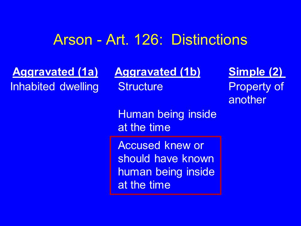 Arson - Art. 126: Distinctions Aggravated (1a) Aggravated (1b)Simple (2) Inhabited dwelling Structure Property of another Human being inside at the ti