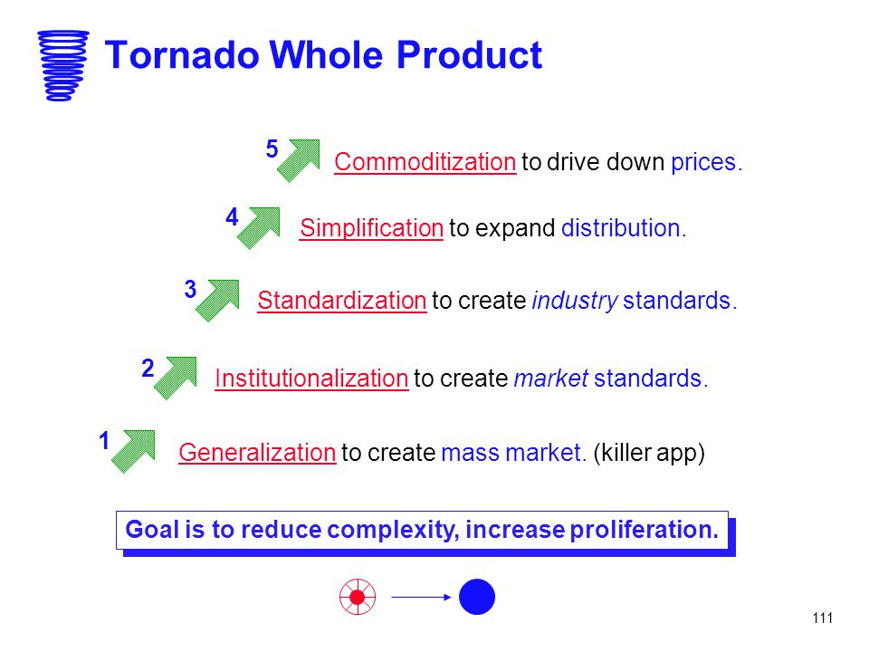 111 Tornado Whole Product Commoditization to drive down prices. Simplification to expand distribution. Standardization to create industry standards. I