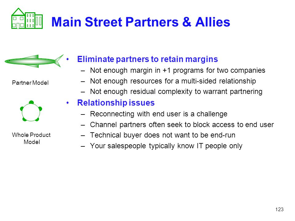 123 Main Street Partners & Allies Eliminate partners to retain margins –Not enough margin in +1 programs for two companies –Not enough resources for a