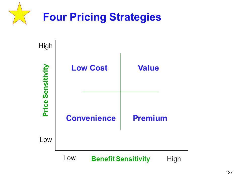 127 Four Pricing Strategies Price Sensitivity Benefit Sensitivity Low High Low High Low Cost PremiumConvenience Value