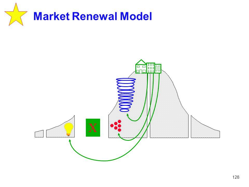 128 Market Renewal Model X