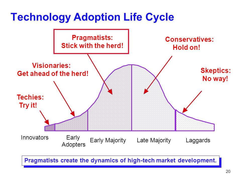 20 Technology Adoption Life Cycle Pragmatists create the dynamics of high-tech market development. InnovatorsEarly Adopters Early MajorityLate Majorit