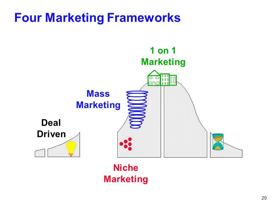 29 Four Marketing Frameworks Deal Driven Niche Marketing Mass Marketing 1 on 1 Marketing