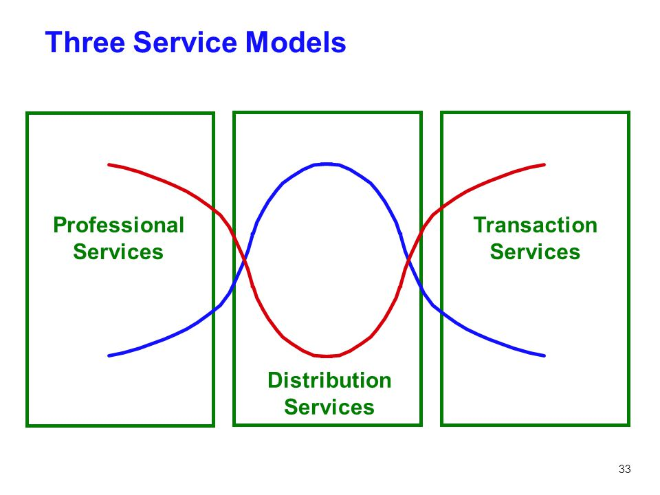 33 Three Service Models Professional Services Distribution Services Transaction Services