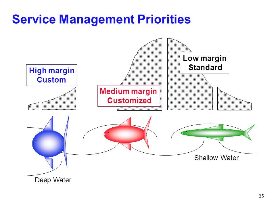 35 Service Management Priorities Deep Water Shallow Water High margin Custom Medium margin Customized Low margin Standard