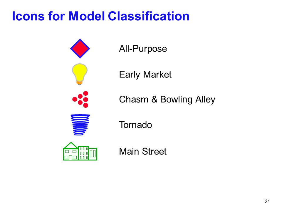 37 Icons for Model Classification Early Market Chasm & Bowling Alley Tornado Main Street All-Purpose