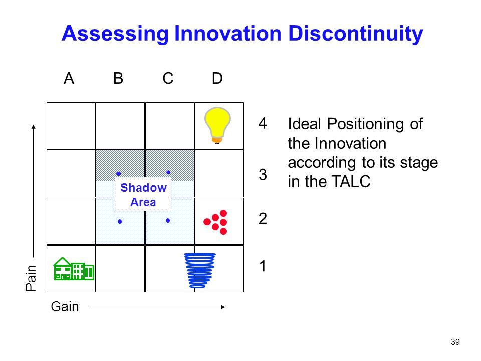 39 Assessing Innovation Discontinuity ABCD 4 3 2 1 Shadow Area Gain Pain Ideal Positioning of the Innovation according to its stage in the TALC