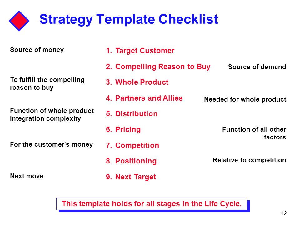 42 Strategy Template Checklist 1.Target Customer 2.Compelling Reason to Buy 3.Whole Product 4.Partners and Allies 5.Distribution 6.Pricing 7.Competiti
