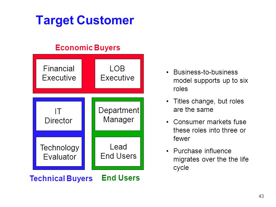 43 Target Customer Economic Buyers Technical Buyers End Users LOB Executive Department Manager Lead End Users Financial Executive IT Director Technolo