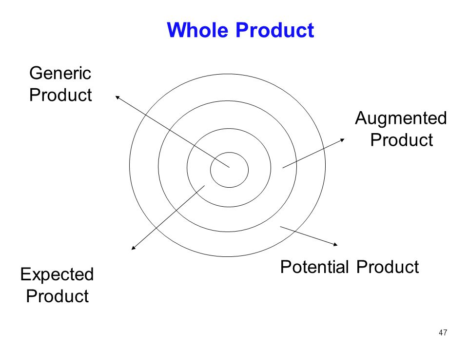 47 Whole Product Potential Product Augmented Product Expected Product Generic Product