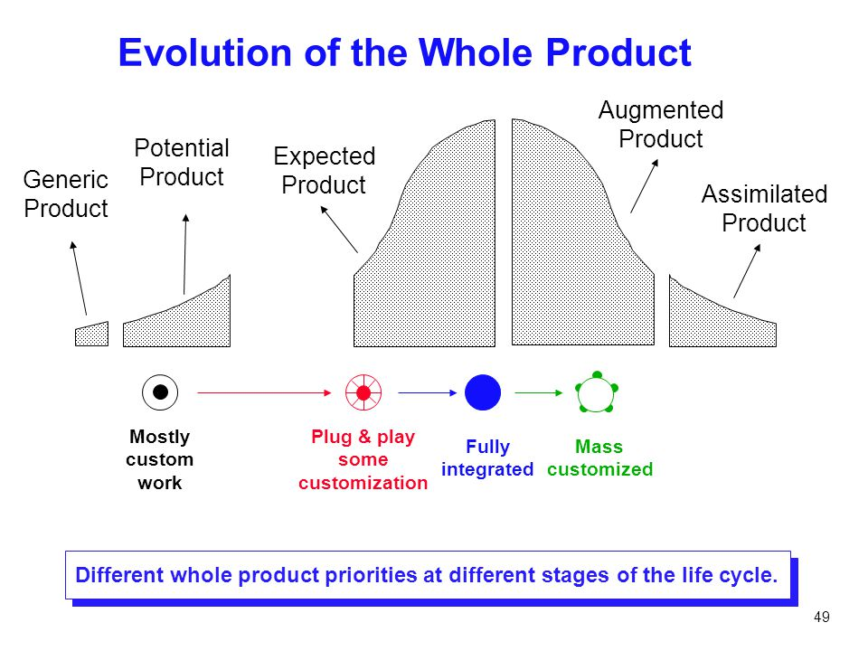 49 Evolution of the Whole Product Different whole product priorities at different stages of the life cycle. Mostly custom work Plug & play some custom