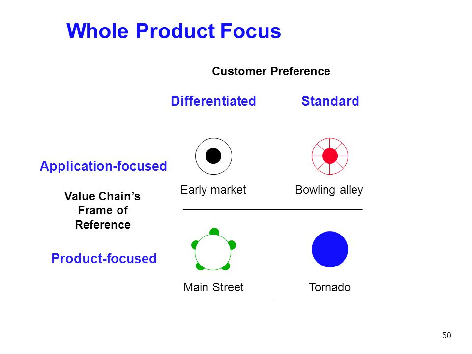 50 Whole Product Focus Application-focused Product-focused DifferentiatedStandard Value Chain's Frame of Reference Customer Preference Early marketBow