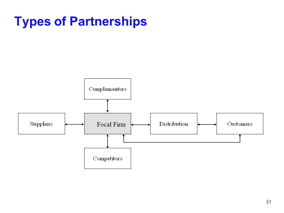 51 Types of Partnerships