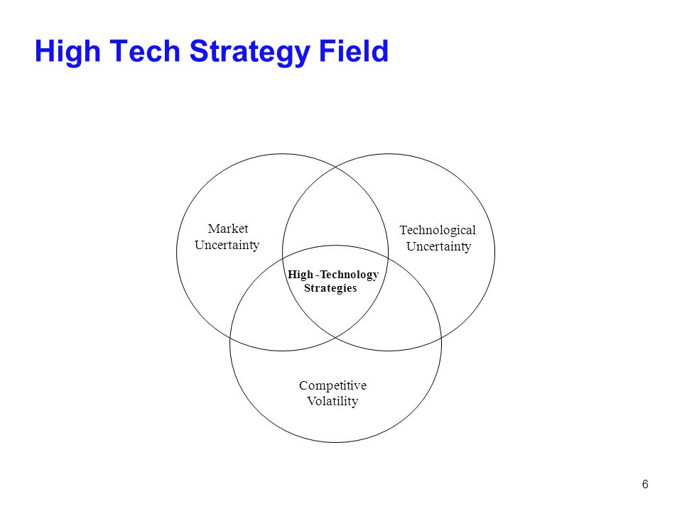 6 High Tech Strategy Field Market Uncertainty Technological Uncertainty Competitive Volatility High-Technology Strategies