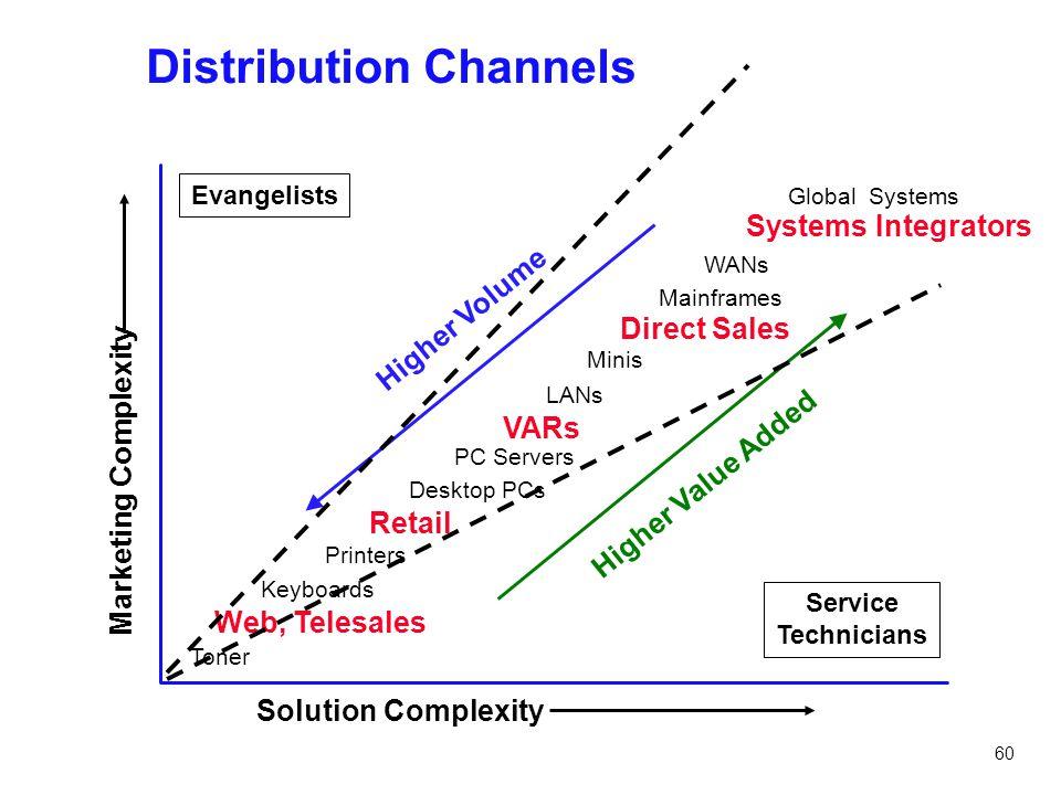 60 Distribution Channels Direct Sales VARs Retail Web, Telesales Systems Integrators Mainframes Minis LANs PC Servers Desktop PCs Printers Keyboards T