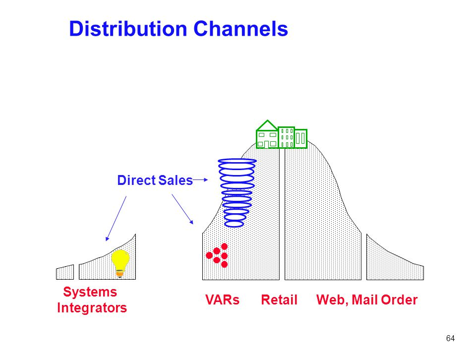64 Distribution Channels Direct Sales VARsRetailWeb, Mail Order Systems Integrators