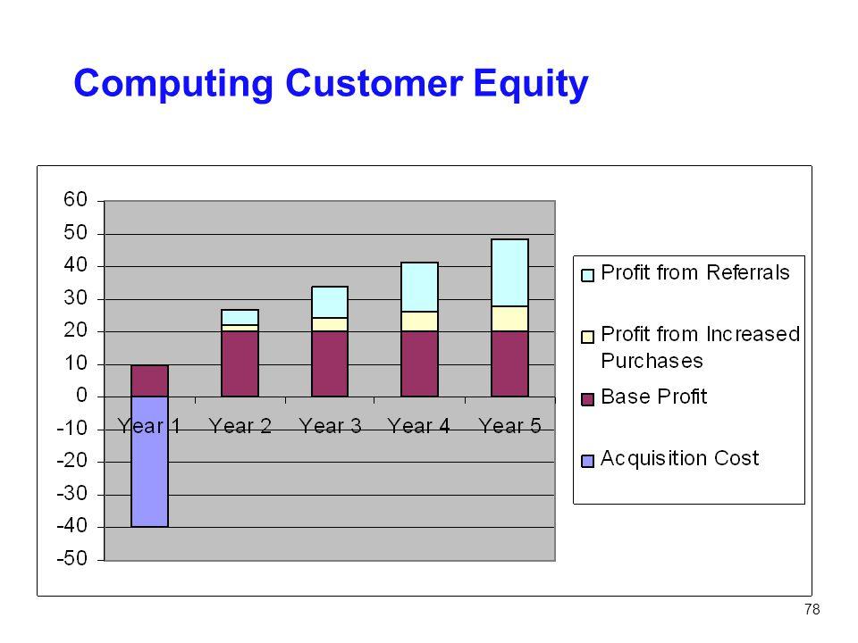 78 Computing Customer Equity