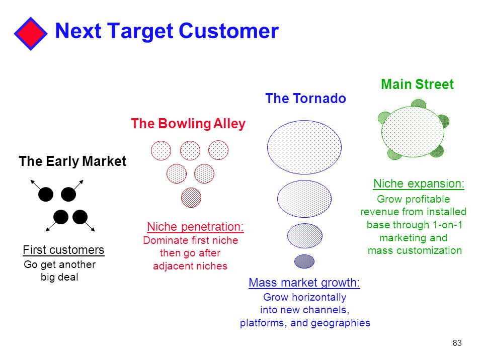 83 Next Target Customer Mass market growth: Grow horizontally into new channels, platforms, and geographies The Tornado Niche penetration: Dominate fi