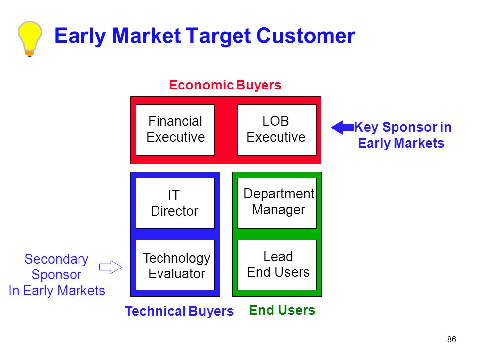 86 Early Market Target Customer Economic Buyers Technical Buyers End Users LOB Executive Department Manager Lead End Users Financial Executive IT Dire