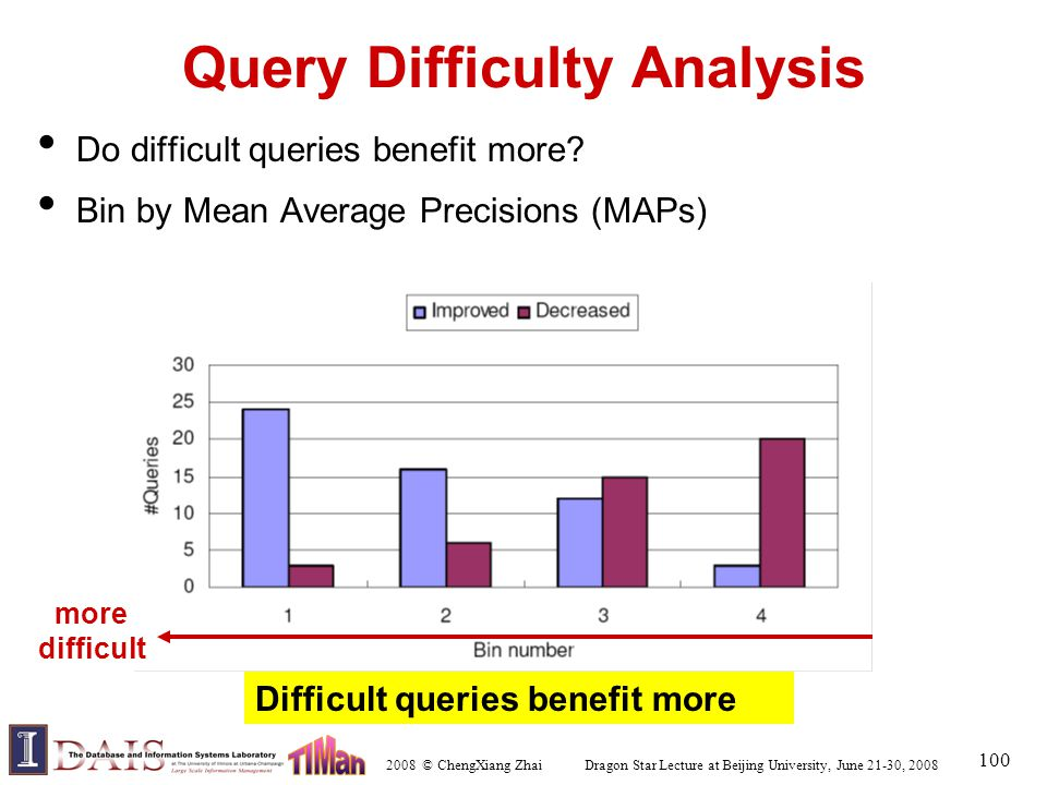 2008 © ChengXiang Zhai Dragon Star Lecture at Beijing University, June 21-30, 2008 100 Query Difficulty Analysis Do difficult queries benefit more.