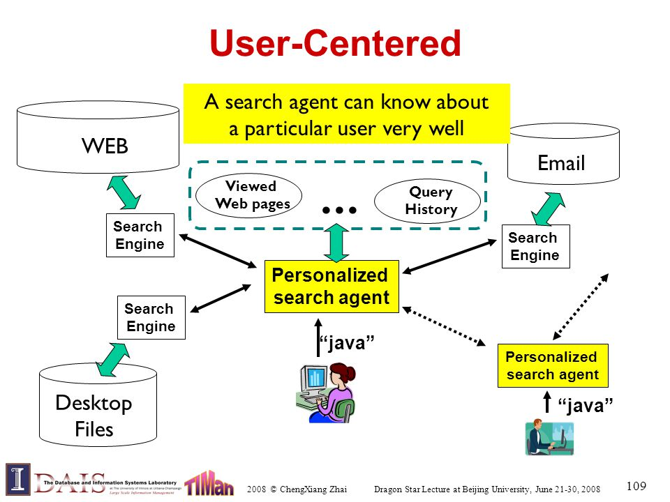 2008 © ChengXiang Zhai Dragon Star Lecture at Beijing University, June 21-30, 2008 109 User-Centered Search Engine java Personalized search agent WEB Search Engine Email Search Engine Desktop Files Personalized search agent java ...