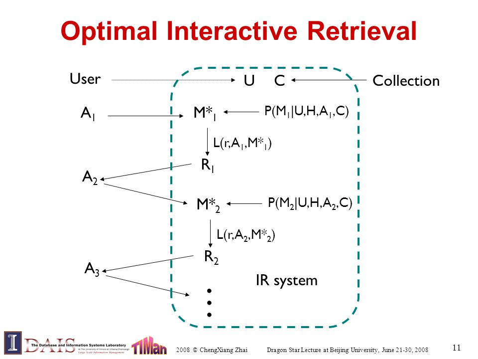 2008 © ChengXiang Zhai Dragon Star Lecture at Beijing University, June 21-30, 2008 11 Optimal Interactive Retrieval User A1A1 UC M* 1 P(M 1 |U,H,A 1,C