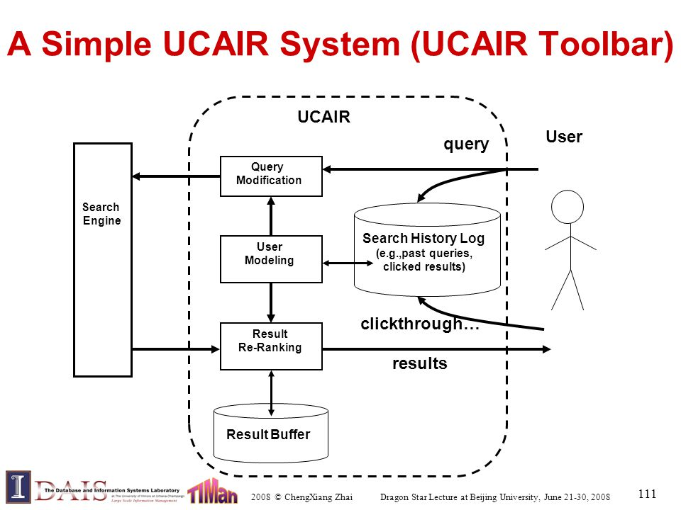 2008 © ChengXiang Zhai Dragon Star Lecture at Beijing University, June 21-30, 2008 111 A Simple UCAIR System (UCAIR Toolbar) Search Engine Search Hist