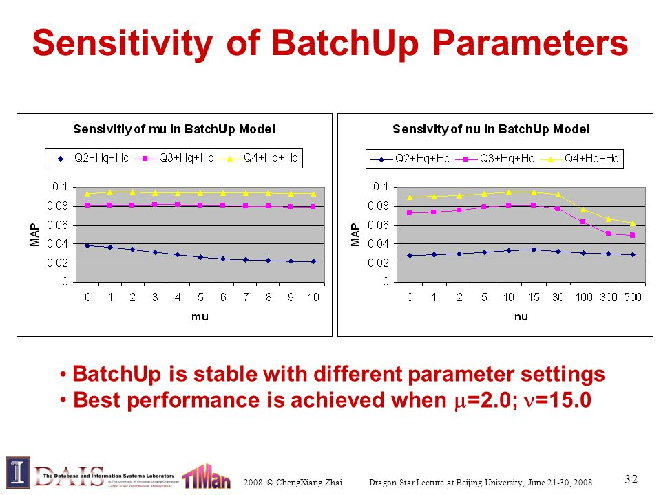 2008 © ChengXiang Zhai Dragon Star Lecture at Beijing University, June 21-30, 2008 32 Sensitivity of BatchUp Parameters BatchUp is stable with differe