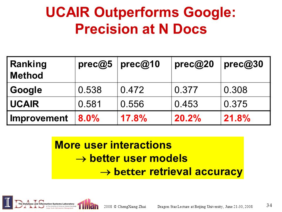 2008 © ChengXiang Zhai Dragon Star Lecture at Beijing University, June 21-30, 2008 34 UCAIR Outperforms Google: Precision at N Docs Ranking Method prec@5prec@10prec@20prec@30 Google0.5380.4720.3770.308 UCAIR0.5810.5560.4530.375 Improvement8.0%17.8%20.2%21.8% More user interactions  better user models  better retrieval accuracy