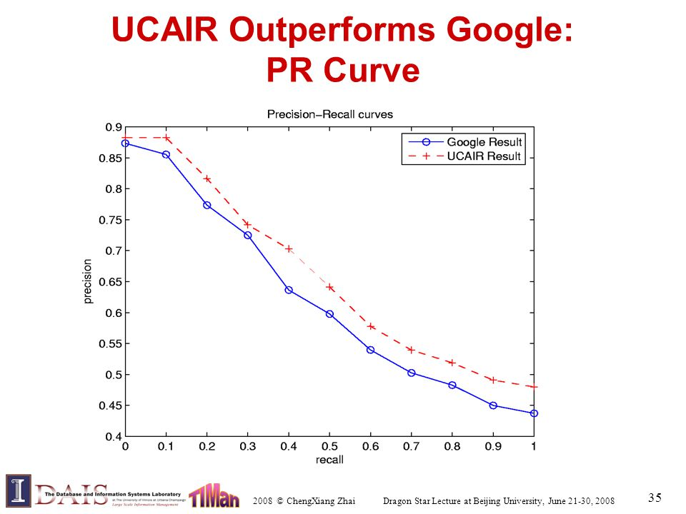 2008 © ChengXiang Zhai Dragon Star Lecture at Beijing University, June 21-30, 2008 35 UCAIR Outperforms Google: PR Curve