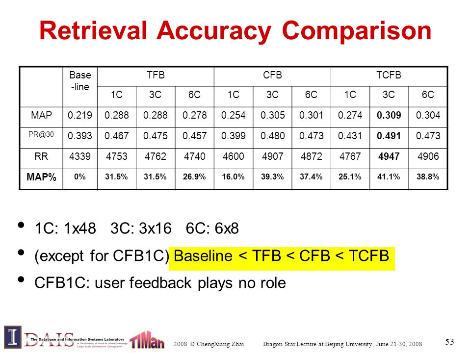 2008 © ChengXiang Zhai Dragon Star Lecture at Beijing University, June 21-30, 2008 53 Retrieval Accuracy Comparison 1C: 1x48 3C: 3x16 6C: 6x8 (except for CFB1C) Baseline < TFB < CFB < TCFB CFB1C: user feedback plays no role Base -line TFBCFBTCFB 1C3C6C1C3C6C1C3C6C MAP0.2190.288 0.2780.2540.3050.3010.2740.3090.304 PR@30 0.3930.4670.4750.4570.3990.4800.4730.4310.4910.473 RR4339475347624740460049074872476749474906 MAP% 0%31.5% 26.9%16.0%39.3%37.4%25.1%41.1%38.8%