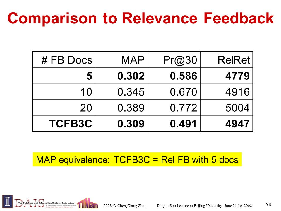 2008 © ChengXiang Zhai Dragon Star Lecture at Beijing University, June 21-30, 2008 58 Comparison to Relevance Feedback # FB DocsMAPPr@30RelRet 50.3020.5864779 100.3450.6704916 200.3890.7725004 TCFB3C0.3090.4914947 MAP equivalence: TCFB3C = Rel FB with 5 docs