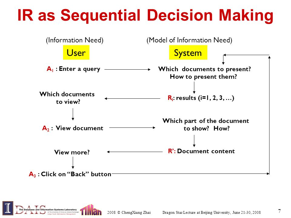 2008 © ChengXiang Zhai Dragon Star Lecture at Beijing University, June 21-30, 2008 7 IR as Sequential Decision Making UserSystem A 1 : Enter a query Which documents to present.