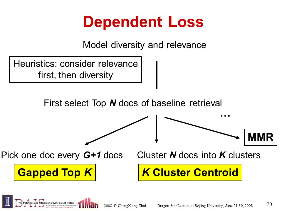 2008 © ChengXiang Zhai Dragon Star Lecture at Beijing University, June 21-30, 2008 70 Dependent Loss Heuristics: consider relevance first, then diversity First select Top N docs of baseline retrieval Cluster N docs into K clusters K Cluster Centroid MMR … Model diversity and relevance Gapped Top K Pick one doc every G+1 docs