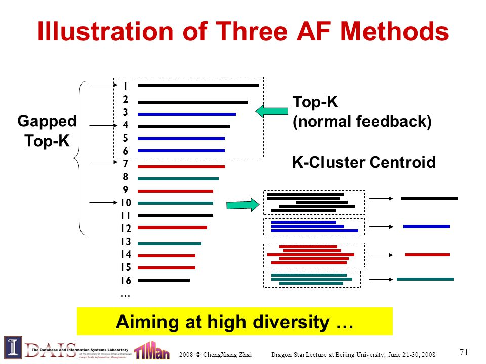 2008 © ChengXiang Zhai Dragon Star Lecture at Beijing University, June 21-30, 2008 71 Illustration of Three AF Methods Top-K (normal feedback) 1 2 3 4 5 6 7 8 9 10 11 12 13 14 15 16 … Gapped Top-K K-Cluster Centroid Aiming at high diversity …