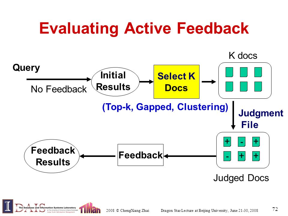 2008 © ChengXiang Zhai Dragon Star Lecture at Beijing University, June 21-30, 2008 72 Evaluating Active Feedback Query Select K Docs K docs Judgment File + Judged Docs ++ + - - Initial Results No Feedback (Top-k, Gapped, Clustering) Feedback Results