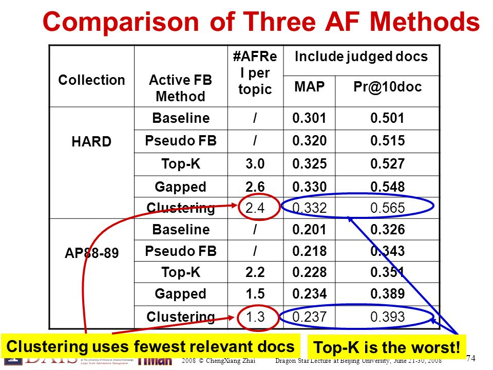 2008 © ChengXiang Zhai Dragon Star Lecture at Beijing University, June 21-30, 2008 74 Comparison of Three AF Methods CollectionActive FB Method #AFRe
