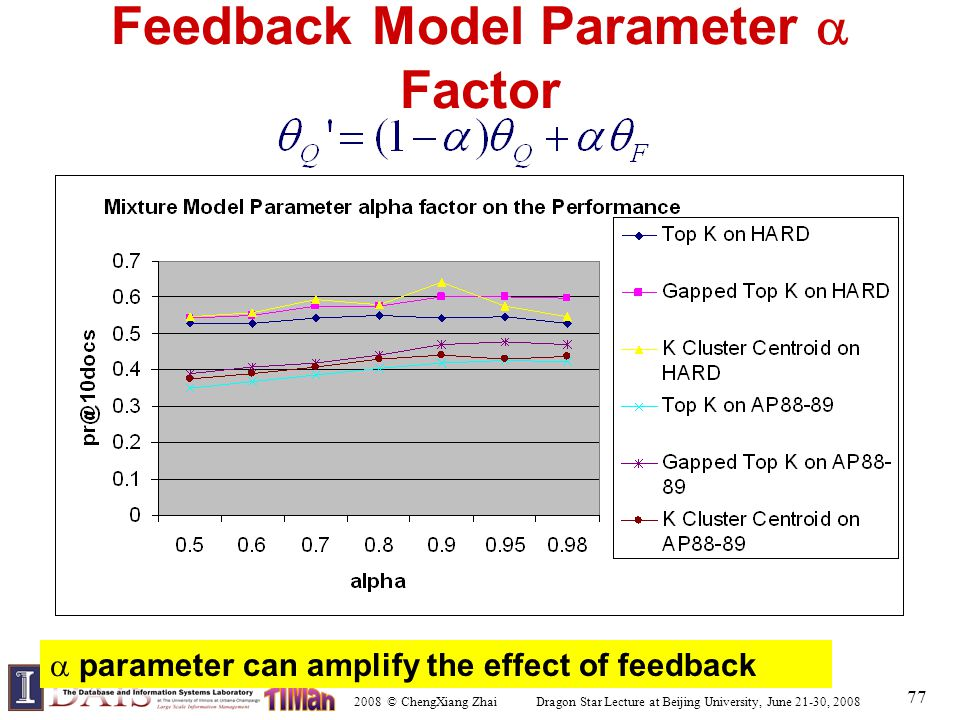 2008 © ChengXiang Zhai Dragon Star Lecture at Beijing University, June 21-30, 2008 77 Feedback Model Parameter  Factor  parameter can amplify the ef