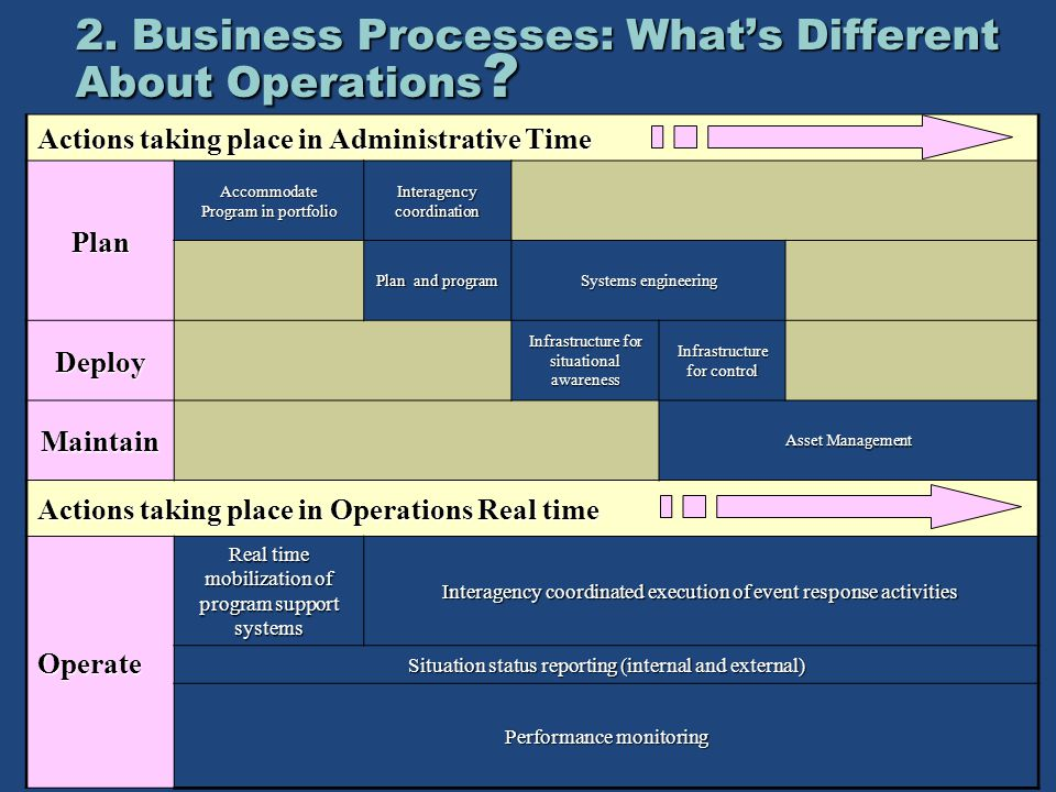 Actions taking place in Administrative Time Plan Accommodate Program in portfolio Interagency coordination Plan and program Systems engineering Deploy Infrastructure for situational awareness Infrastructure for control Maintain Asset Management Actions taking place in Operations Real time Operate Real time mobilization of program support systems Interagency coordinated execution of event response activities Situation status reporting (internal and external) Performance monitoring 2.
