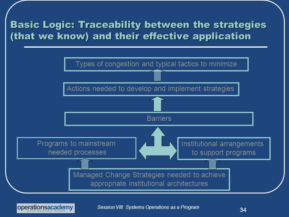 Session VIII: Systems Operations as a Program 34 Basic Logic: Traceability between the strategies (that we know) and their effective application Types of congestion and typical tactics to minimize Barriers Managed Change Strategies needed to achieve appropriate institutional architectures Actions needed to develop and implement strategies Institutional arrangements to support programs Programs to mainstream needed processes