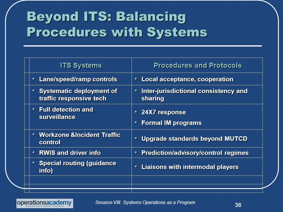 Session VIII: Systems Operations as a Program 36 ITS Systems Procedures and Protocols Lane/speed/ramp controls Lane/speed/ramp controls Local acceptance, cooperation Local acceptance, cooperation Systematic deployment of traffic responsive tech Systematic deployment of traffic responsive tech Inter-jurisdictional consistency and sharing Inter-jurisdictional consistency and sharing Full detection and surveillance Full detection and surveillance 24X7 response 24X7 response Formal IM programs Formal IM programs Workzone &Incident Traffic control Workzone &Incident Traffic control Upgrade standards beyond MUTCD Upgrade standards beyond MUTCD RWIS and driver info RWIS and driver info Prediction/advisory/control regimes Prediction/advisory/control regimes Special routing (guidance info) Special routing (guidance info) Liaisons with intermodal players Liaisons with intermodal players Beyond ITS: Balancing Procedures with Systems