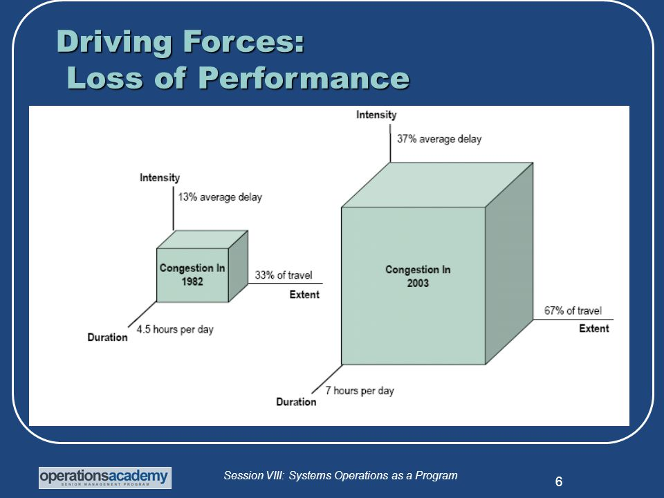 Session VIII: Systems Operations as a Program 7 Driving Forces: Loss of Mobility Both Recurring & Non-recurring congestion