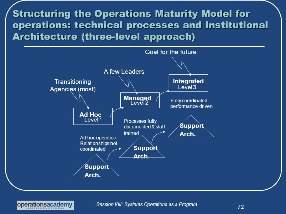 Session VIII: Systems Operations as a Program 72 Structuring the Operations Maturity Model for operations: technical processes and Institutional Architecture (three-level approach) Goal for the future Ad Hoc Managed Integrated Level 1 Level 2 Level 3 Ad hoc operation.