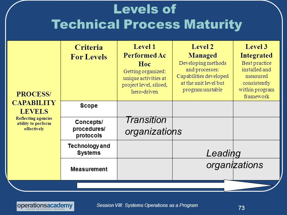 Session VIII: Systems Operations as a Program 73 Transition States Leading states PROCESS/CAPABILITYLEVELS Reflecting agencies ability to perform effectively Criteria For Levels Level 1 Performed Ac Hoc Getting organized: unique activities at project level, siloed, hero-driven Level 2 Managed Developing methods and processes: Capabilities developed at the unit level but program unstable Level 3 Integrated Best practice installed and measured consistently within program framework Scope Concepts/procedures/protocols Technology and Systems Measurement Transition organizations Leading organizations Levels of Technical Process Maturity