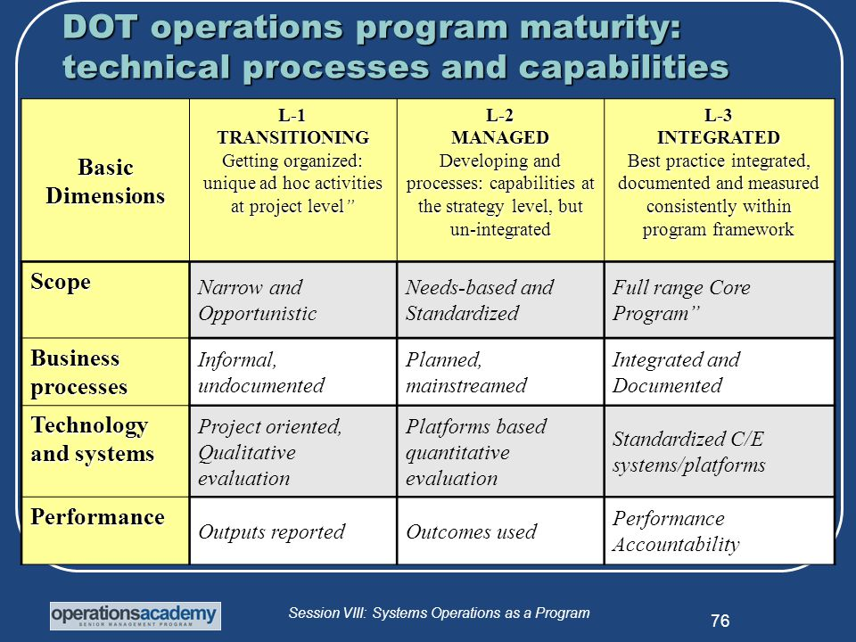 Session VIII: Systems Operations as a Program 76 Basic Dimensions L-1TRANSITIONING Getting organized: unique ad hoc activities at project level L-2MANAGED Developing and processes: capabilities at the strategy level, but un-integrated L-3INTEGRATED Best practice integrated, documented and measured consistently within program framework Scope Narrow and Opportunistic Needs-based and Standardized Full range Core Program Business processes Informal, undocumented Planned, mainstreamed Integrated and Documented Technology and systems Project oriented, Qualitative evaluation Platforms based quantitative evaluation Standardized C/E systems/platforms Performance Outputs reportedOutcomes used Performance Accountability DOT operations program maturity: technical processes and capabilities