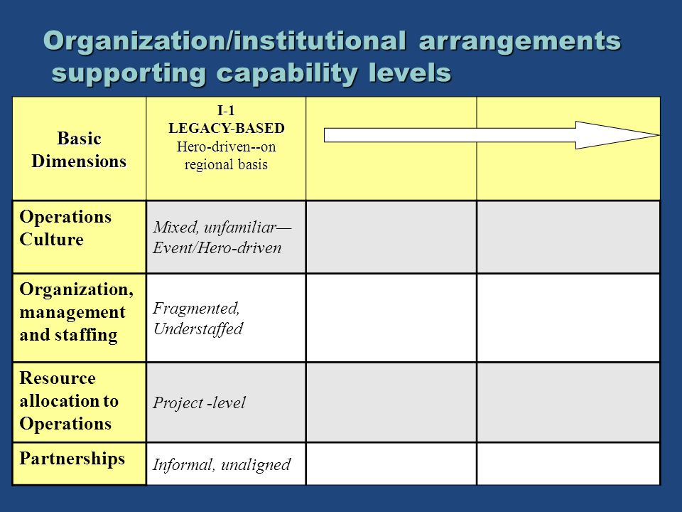 Basic Dimensions I-1LEGACY-BASED Hero-driven--on regional basis Operations Culture Mixed, unfamiliar— Event/Hero-driven Organization, management and staffing Fragmented, Understaffed Resource allocation to Operations Project -level Partnerships Informal, unaligned Organization/institutional arrangements supporting capability levels supporting capability levels