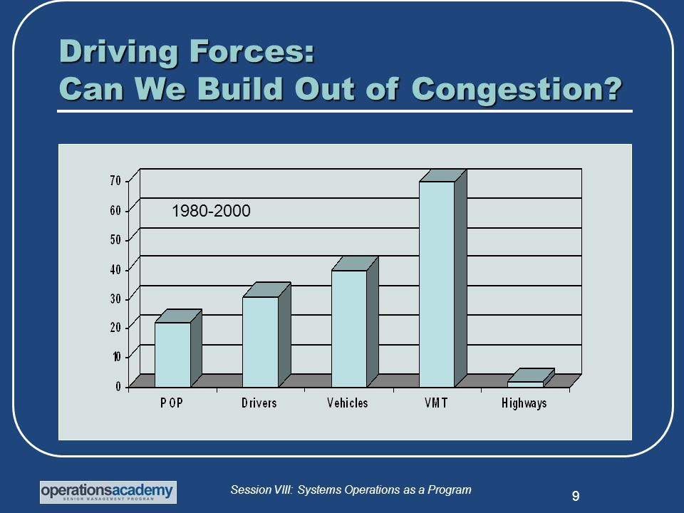 Session VIII: Systems Operations as a Program 20 FHWA Survey of Technology Strengths % strong Use TMC(s) to coordinate IM 43 Developed S & D infrastructure 30 Have two-way interagency voice comms 19 Provide data/video TMC-CAD integration.
